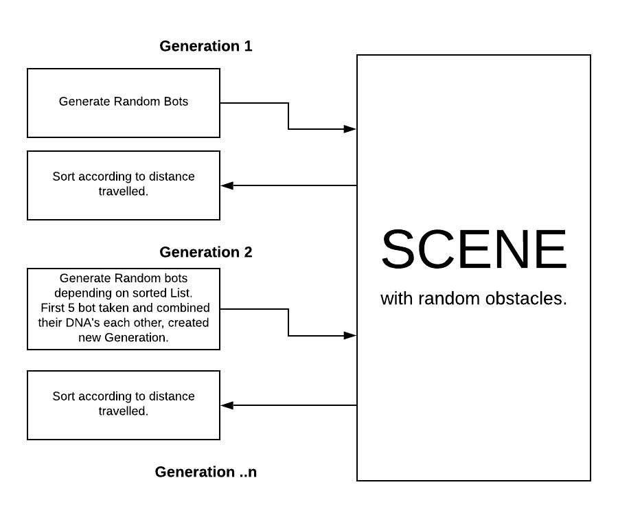 Example Scenerio